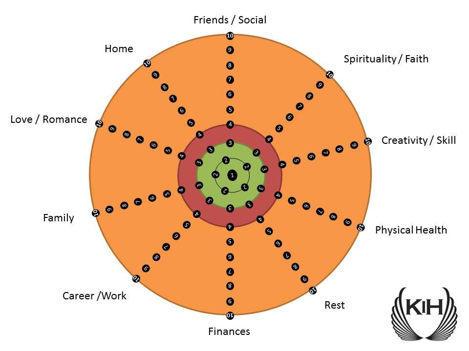 Image referred to in Chapter 19 - Wheel of Wellbeing